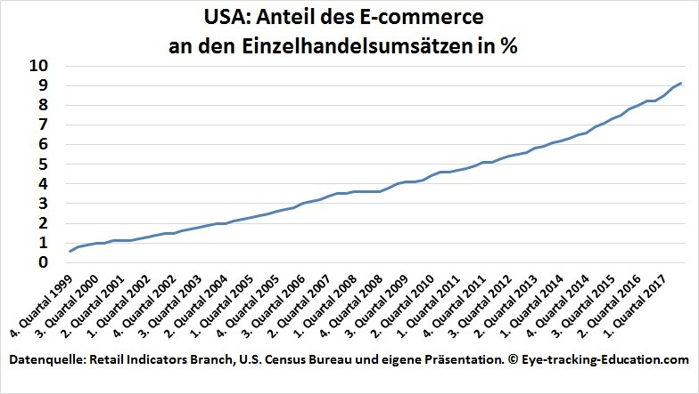 Einzelhandelsanteil E-Commerce US